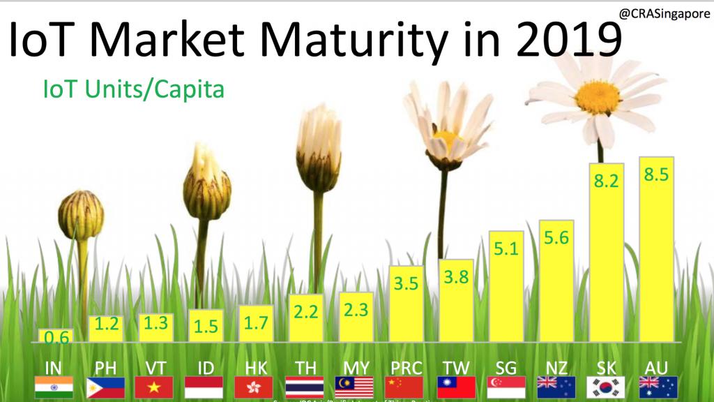 IoT-market-maturity